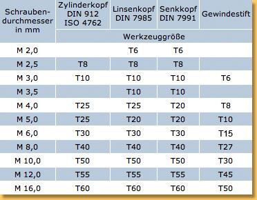 Torx größen tabelle